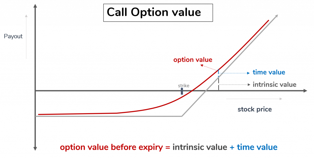 Value of Call Option